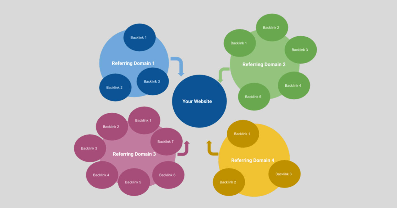 Are Referring Domains SEO Ranking Factors?